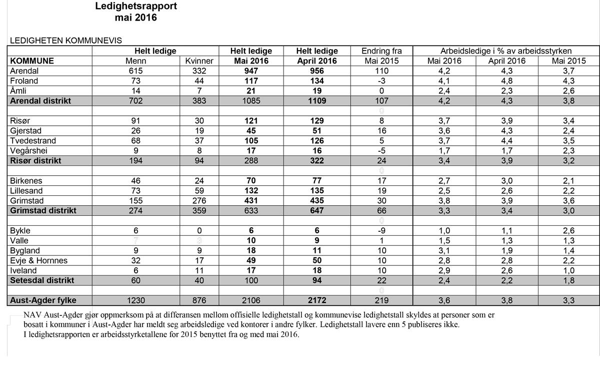 Oversikten på arbeidsledigheten i Aust-Agder ved utgangen av mai.